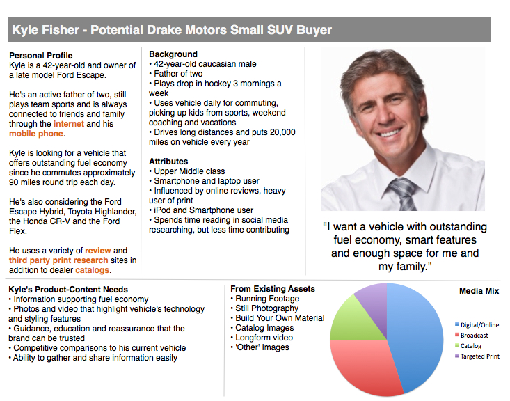 Buyer Persona Small SUV Buyer